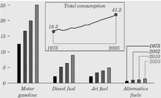 Transportation energy consumption by fuel (quads).