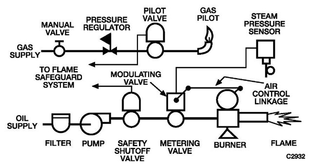 Boilers and Boiler Control Systems (Energy Engineering)