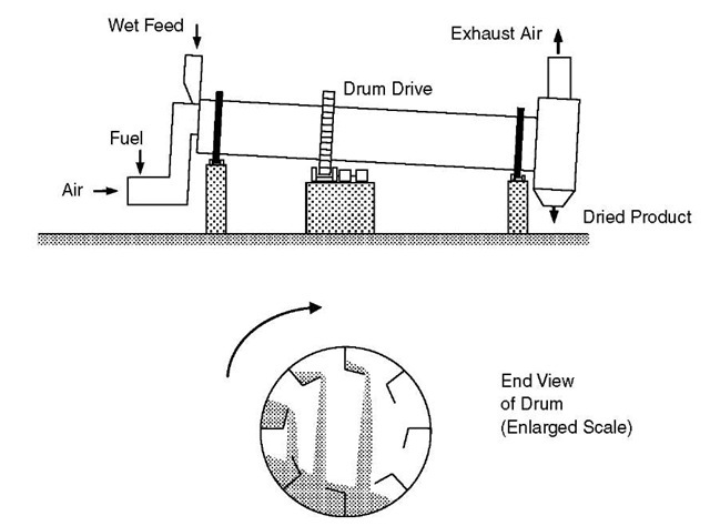 Drying Operations: Industrial (Energy Engineering)