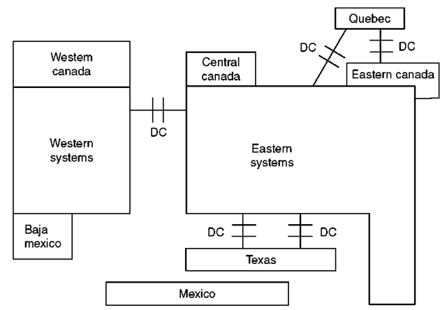 The five synchronous systems of North America.