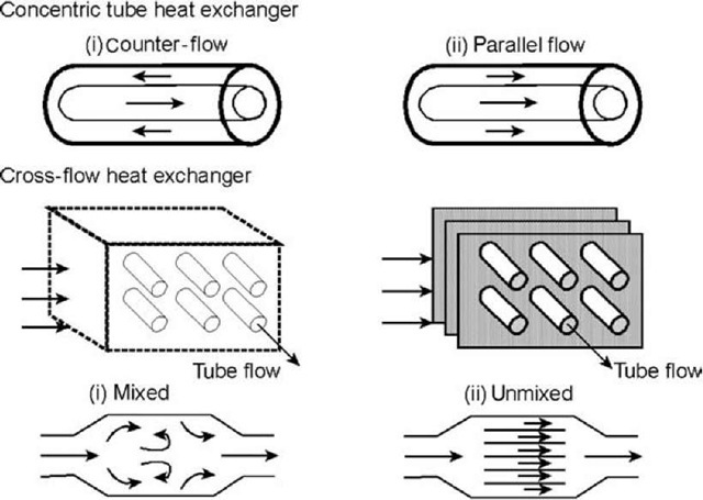 Axial Flow Heat Exchanger : Heat exchangers and pipes energy engineering