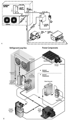 mobile hvac systems fundamentals, design, and innovations (energy typical commercial hvac system diagram electrified, self contained, secondary loop, hermetically sealed mobile hvac system (
