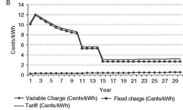 (A) Annual electricity cost for the 520-MW coal plant. (B) Annual electricity cost for the 50-MW wind plant.