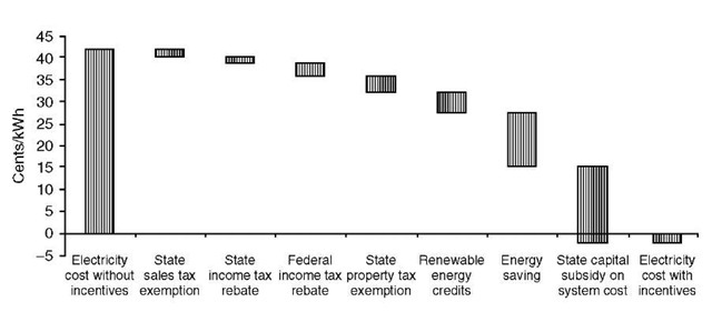 Effect of financial incentives on the levelized cost of electricity from the 3-kW PV system.