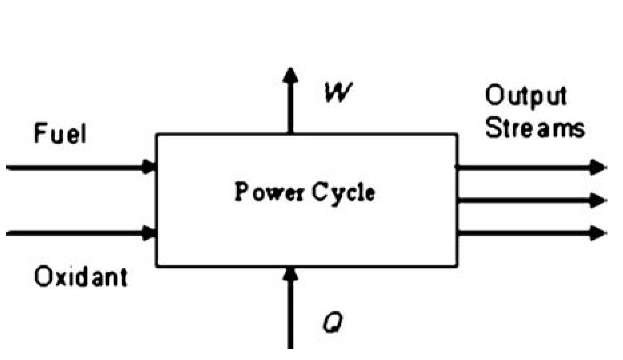 Schematic representation of a power cycle.