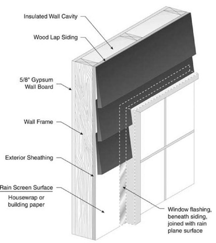 Walls And Windows Energy Engineering