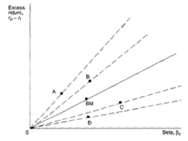 Portfolio Performance Measurement (Finance)
