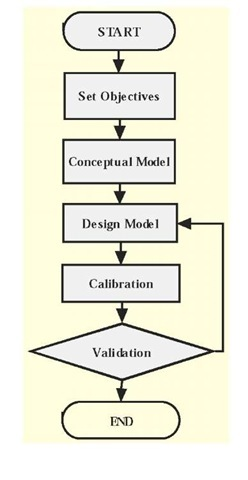 Agent-based modeling process