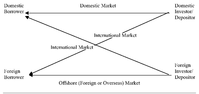Major Types of Financial Transactions in an International Financial Market Arena