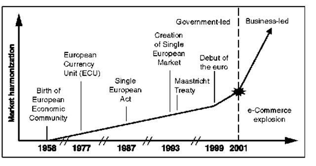 Europe Moves Toward a Single Market