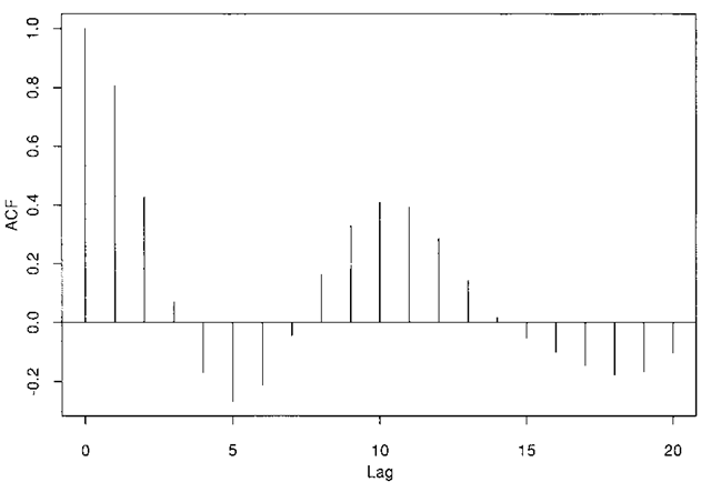 An example of an autocorrelation function.