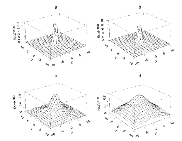 Perspective plots of four bivariate Cauchy distributions (a) a = 0.2; (b) a = 1.0; (c) a = 4.0; (d) a = 8.0.