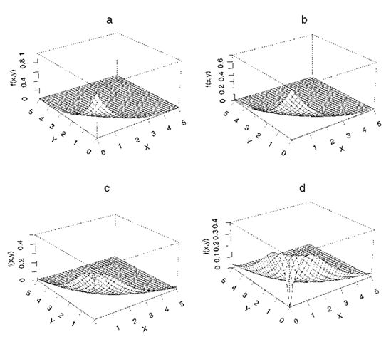 Perspective plots of four bivariate exponential distributions (a) a = 0.1; (b) a = 0.3; (c) a = 0.6; (d) a = 1.0.