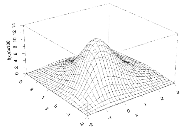 Perspective plot of a bivariate Gumbel distribution with 6 = 0.5.