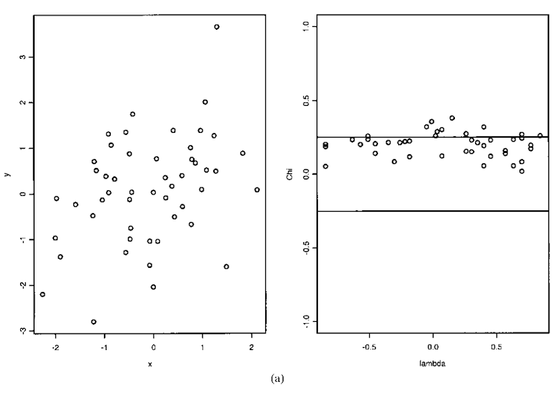 Chi-plot. (a) Uncorrelated situation