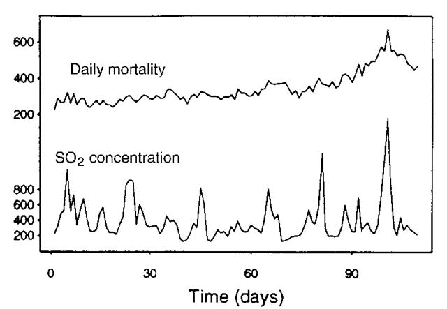 Time series for daily mortality and sulphur dioxide concentration in London during the winter months of 1958.