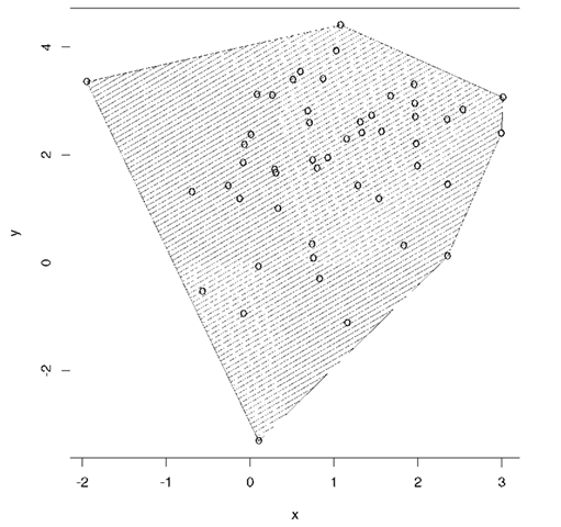 An example of the convex hull of a set of bivariate data.