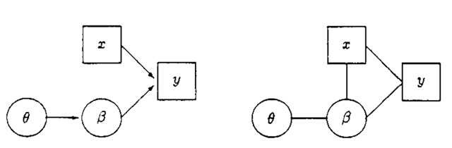 An example of a conditional independence graph.