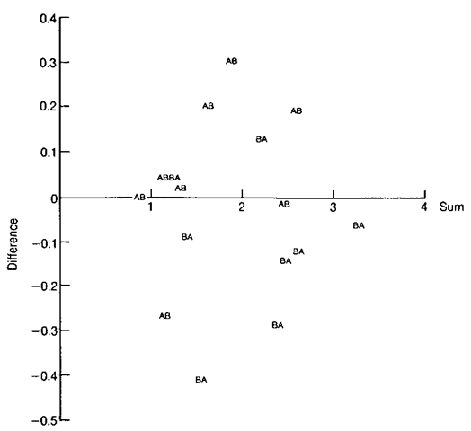 An example of a difference versus total plot.
