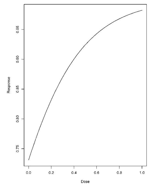 A hypothetical dose-response curve.