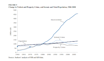 If It Quacks Like A Welfare Duck, Then It Probably Is A Welfare Duck Crime-rates