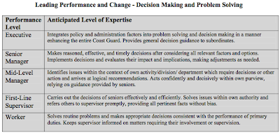 """Decision Making and Problem Solving"""" about committing to action, even"""