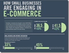 Small Businesses and Websites
