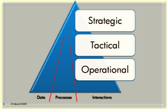 Collabortion Model
