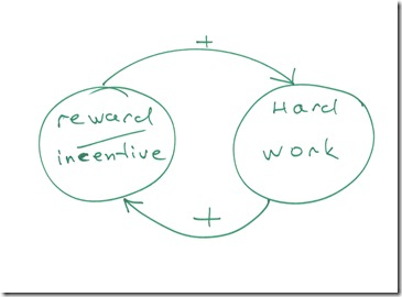 systemthinking_motivation_simple