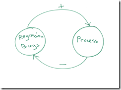 systemthinking_regressionBugs_small_small