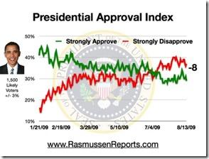 obama_index_august_13_2009