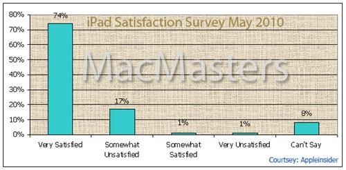 iPad Sats Stats