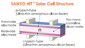 Sanyo HIT Power Solar Cells