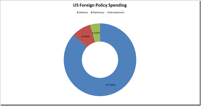 US FP Percents