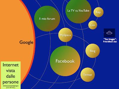 Internet vista dalle aziende vs internet vista dalle persone