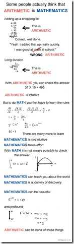 Arithmetic-Mathematics