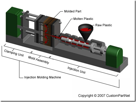 PlasticInjectionMoldingMachine