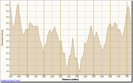 Running Bommer Ridge-El Moro 4-15-2010, Elevation - Distance