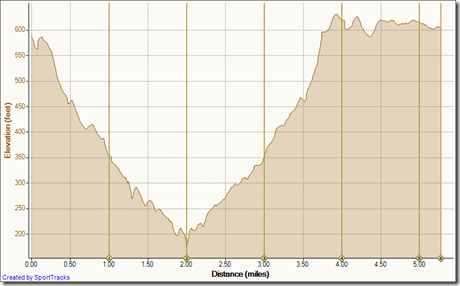 Running Buck Gully 5-27-2010, Elevation - Distance