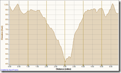 Running Bommer Ridge-El Moro 6-24-2010, Elevation - Distance