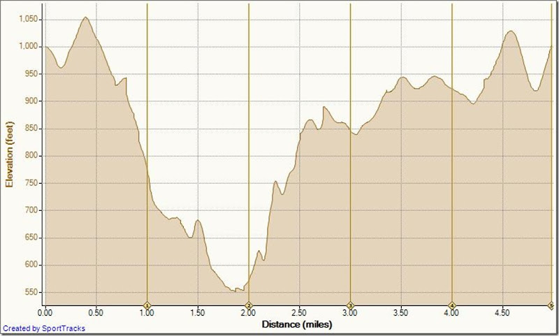 Running Bommer Ridge-El Moro 9-23-2010, Elevation - Distance