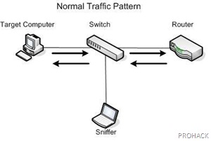 Normal Network - rdhacker.blogspot.com