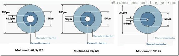 Relación diamétros fibra óptica