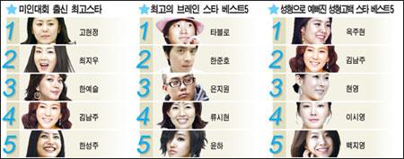 Tablo ได้รับการโหวตว่าฉลาดที่สุด