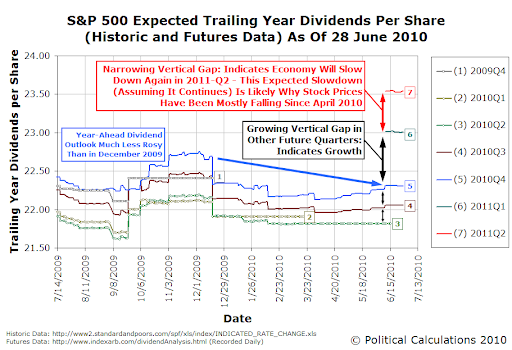 S&P 500 Expected Trailing Year Dividends Per Share (Historic and Futures Data) As Of 28 June 2010