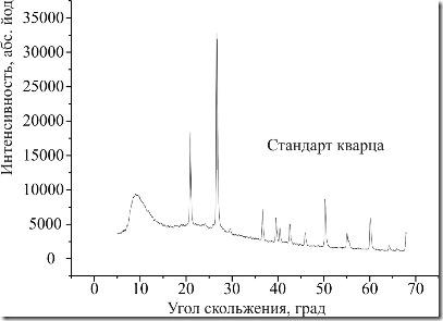 Стандарт кварца