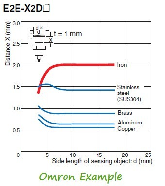 Proximity-Sensor-Sensing-Distance-And-Type-of-Metal-Omron