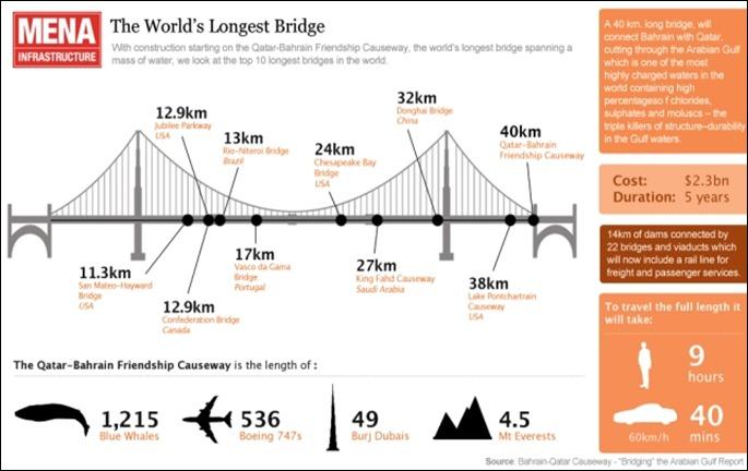 qatar-bahrain-puente