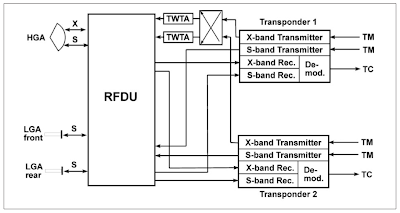 The Mars Express transponder configuration