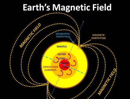 EarthMagField